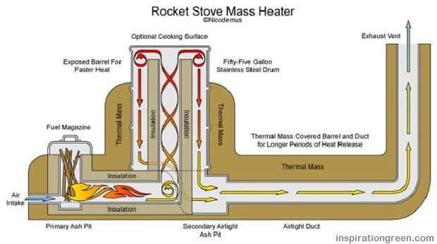 Rocket-Stove-Mass-Heater